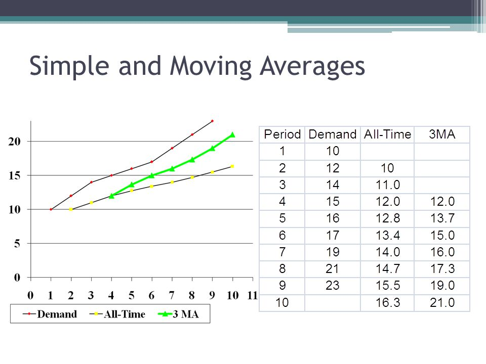 Simple and Moving Averages
