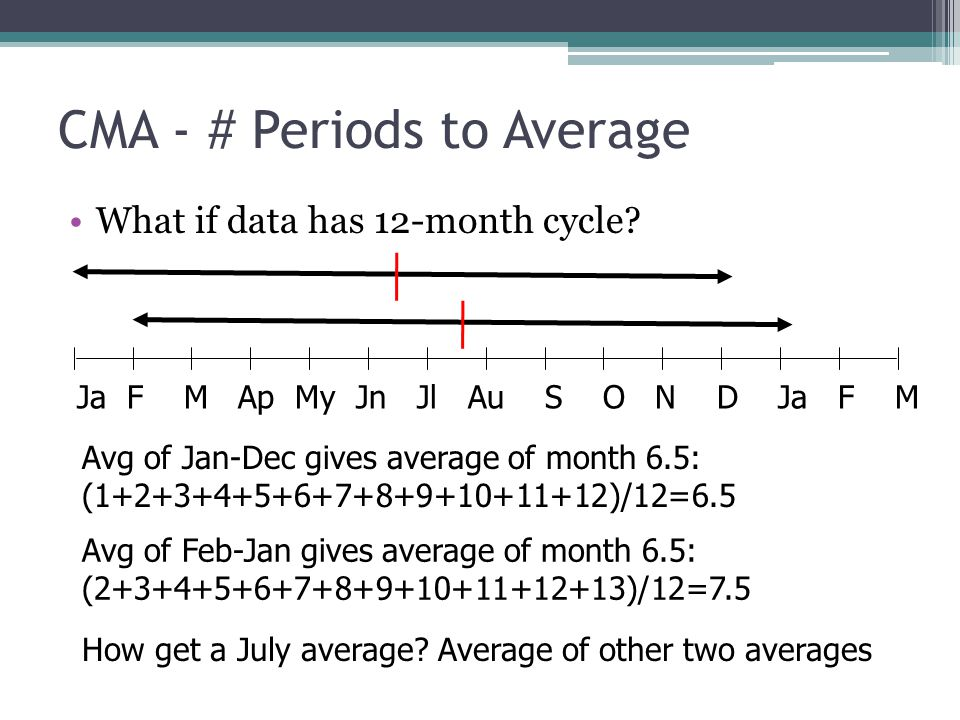 CMA - # Periods to Average What if data has 12-month cycle? Ja F M Ap My Jn Jl Au S O N D Ja F M Avg of Jan-Dec gives average of month 6.5: (1+2+3+4+5