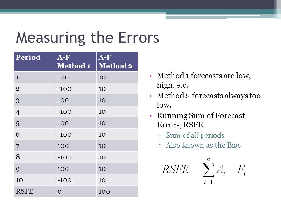 Measuring the Errors PeriodA-F Method 1 A-F Method 2 110010 2-10010 310010 4-10010 510010 6-10010 710010 8-10010 910010 -10010 RSFE0100 Method 1 forec