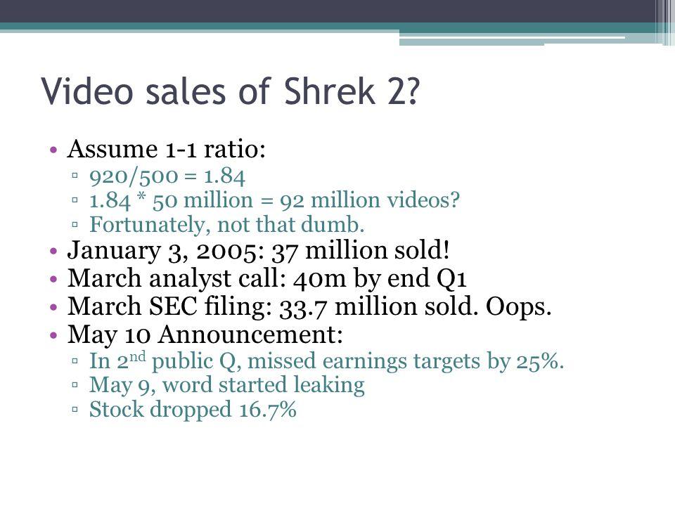 Video sales of Shrek 2? Assume 1-1 ratio: ▫920/500 = 1.84 ▫1.84 * 50 million = 92 million videos? ▫Fortunately, not that dumb. January 3, 2005: 37 mil