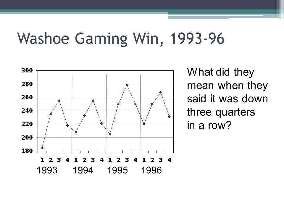 Washoe Gaming Win, 1993-96 What did they mean when they said it was down three quarters in a row? 1993 1994 1995 1996