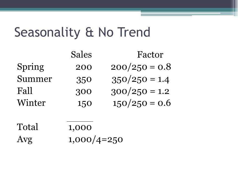 Seasonality & No Trend SalesFactor Spring200200/250 = 0.8 Summer350350/250 = 1.4 Fall300300/250 = 1.2 Winter150150/250 = 0.6 Total1,000 Avg1,000/4=250
