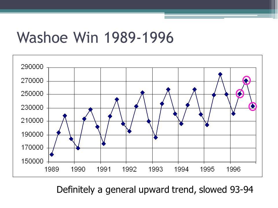 Washoe Win 1989-1996 Definitely a general upward trend, slowed 93-94