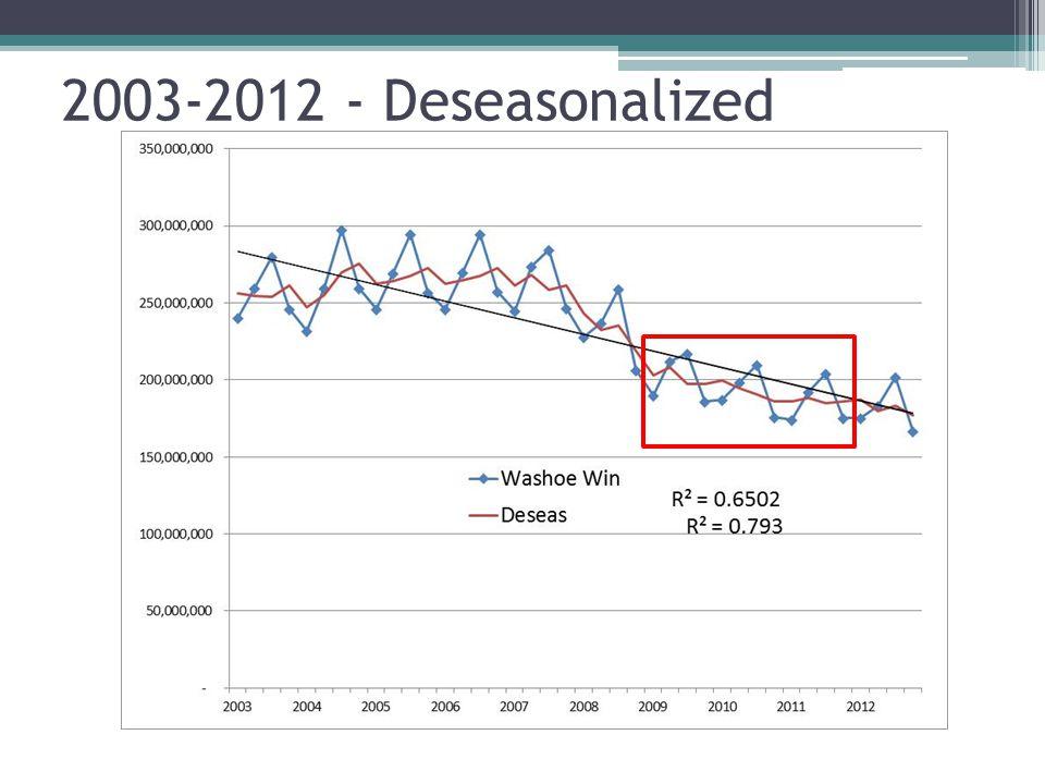 2003-2012 - Deseasonalized
