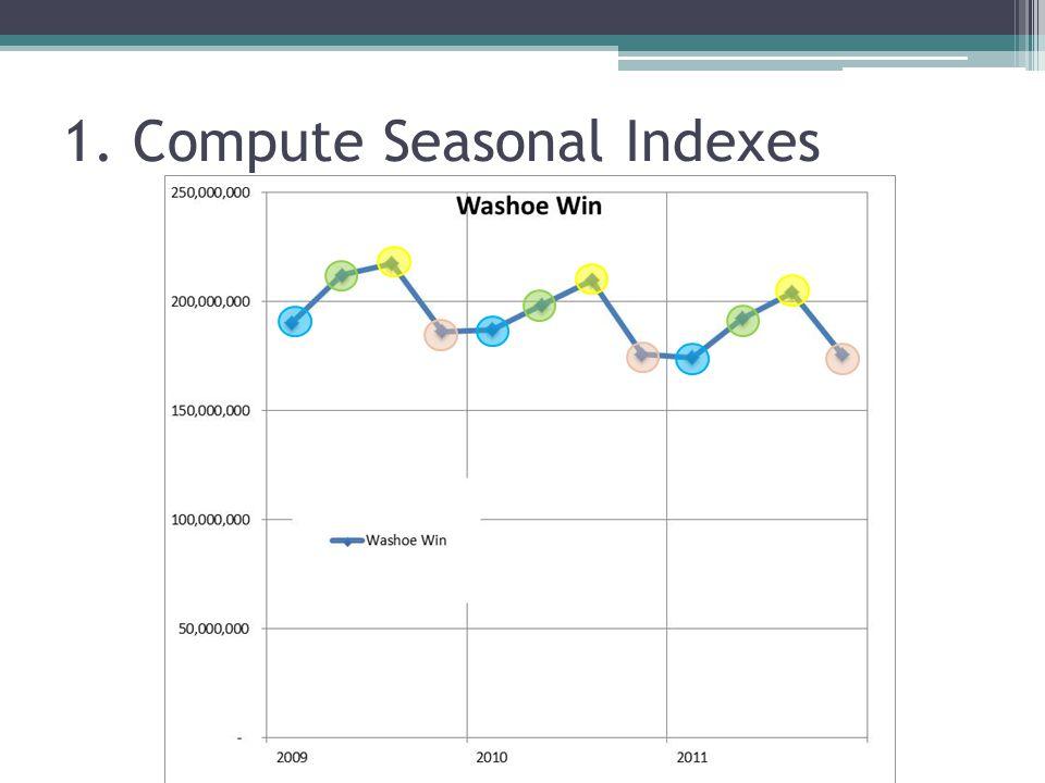 1. Compute Seasonal Indexes