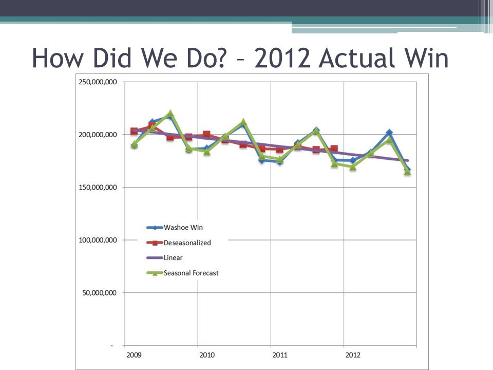 How Did We Do? – 2012 Actual Win