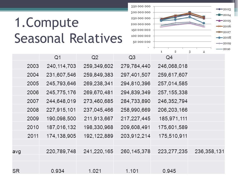 1.Compute Seasonal Relatives Q1Q2Q3Q4 2003 240,114,703 259,349,602 279,784,440 246,068,018 2004 231,607,546 259,849,383 297,401,507 259,617,607 2005 2