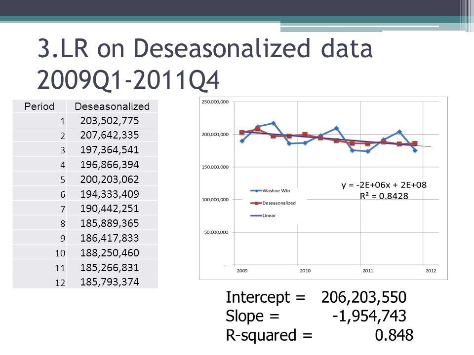 3.LR on Deseasonalized data 2009Q1-2011Q4 PeriodDeseasonalized 1 203,502,775 2 207,642,335 3 197,364,541 4 196,866,394 5 200,203,062 6 194,333,409 7 1
