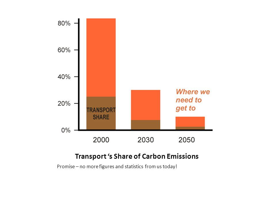 Transport 's Share of Carbon Emissions Promise – no more figures and statistics from us today!