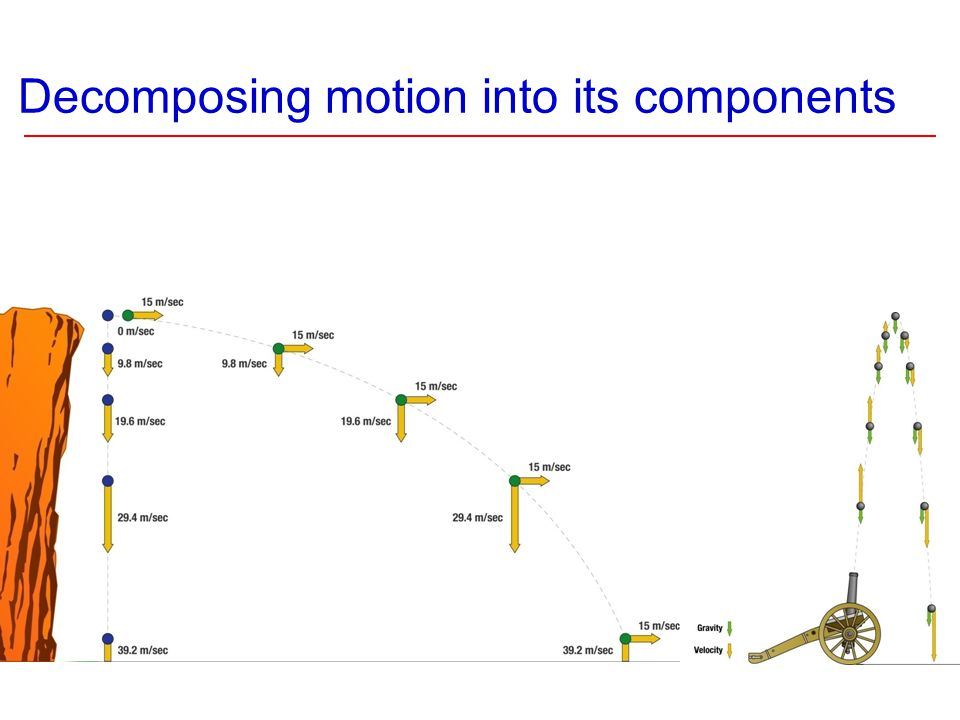 Decomposing motion into its components