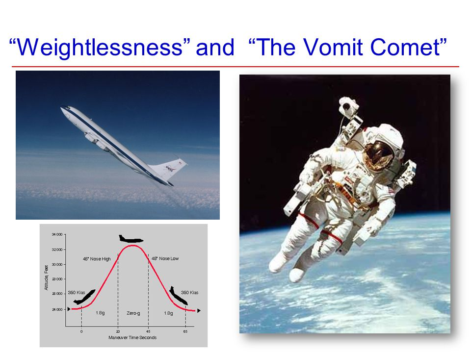 Weightlessness and The Vomit Comet