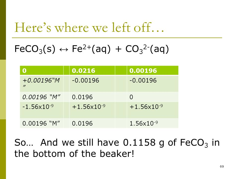 Here's where we left off… FeCO 3 (s) ↔ Fe 2+ (aq) + CO 3 2- (aq) So… And we still have 0.1158 g of FeCO 3 in the bottom of the beaker.