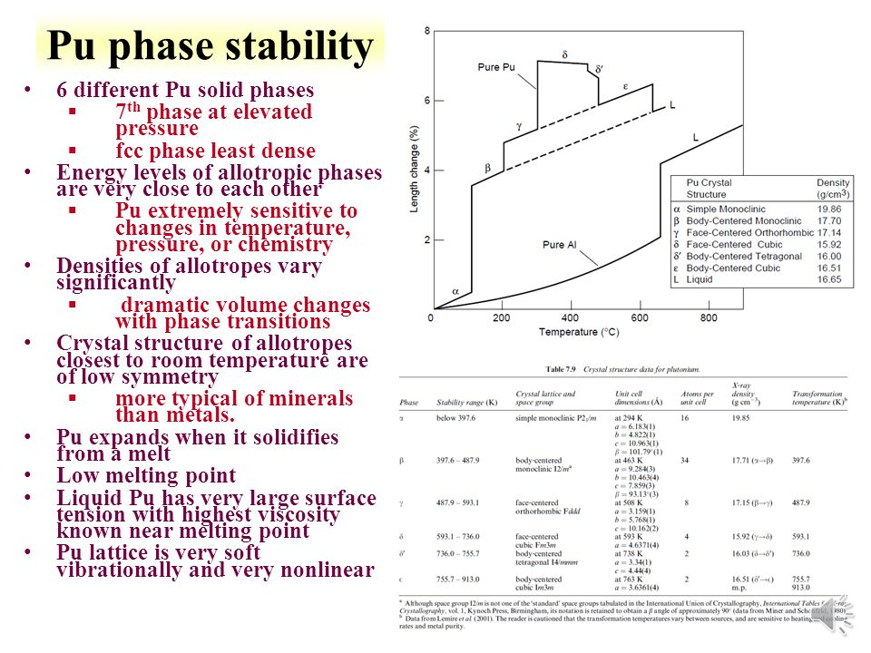 14-14 Metallic Pu Modeling to determine electronic structure and bonding properties §Density functional theory àDescribes an interacting system of fermions via its density not via many-body wave function à3 variables (x,y,z) rather than 3 for each electron *For actinides need to incorporate ØLow symmetry structures ØRelativistic effects ØElectron-electron correlations §local-density approximation (LDA) àInclude external potential and Coulomb interactions àapproximation based upon exact exchange energy for uniform electron gas and from fits to correlation energy for a uniform electron gas §Generalized gradient approximation (GGA) àLocalized electron density and density gradient Total energy calculations at ground state