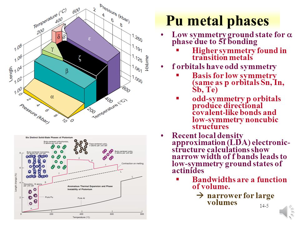 14-15 Relativistic effects Enough f electrons in Pu to be significant §Relativistic effects are important 5f electrons extend relatively far from nucleus compared to 4f electrons §5f electrons participate in chemical bonding much-greater radial extent of probability densities for 7s and 7p valence states compared with 5f valence states 5f and 6d radial distributions extend farther than shown by nonrelativistic calculations 7s and 7p distributions are pulled closer to ionic cores in relativistic calculations