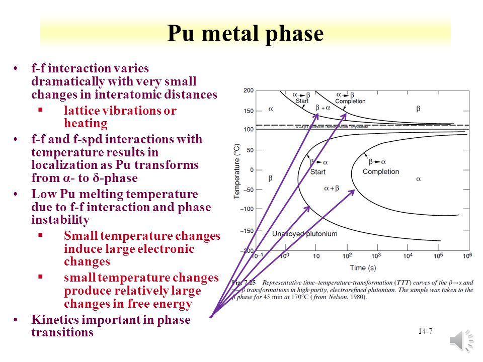 14-7 Pu metal phase f-f interaction varies dramatically with very small changes in interatomic distances §lattice vibrations or heating f-f and f-spd interactions with temperature results in localization as Pu transforms from α- to δ-phase Low Pu melting temperature due to f-f interaction and phase instability §Small temperature changes induce large electronic changes §small temperature changes produce relatively large changes in free energy Kinetics important in phase transitions