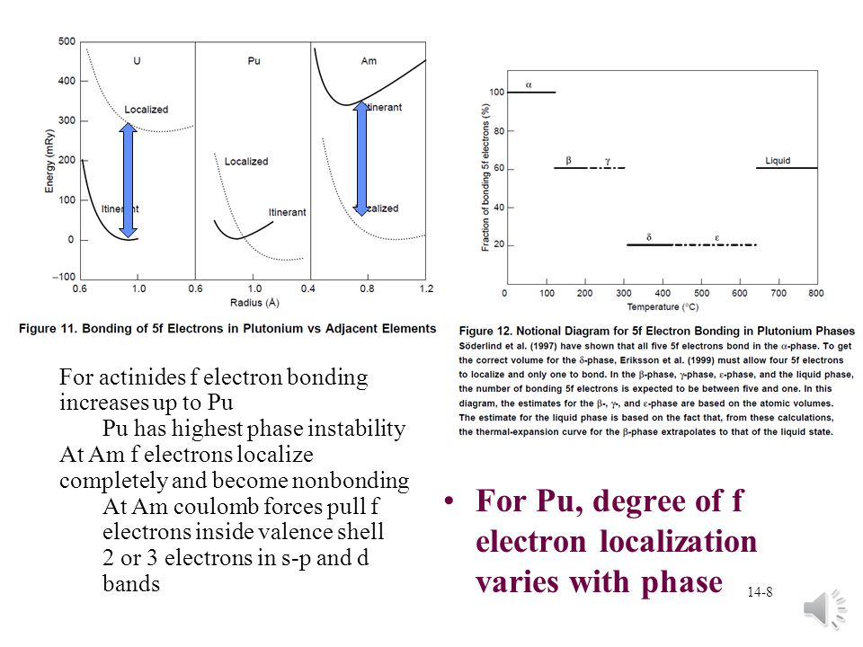 14-18 Pu metal mechanical properties Metal elastic response due to electronic structure and resulting cohesive forces §Metallic bonding tends to result in high cohesive forces and high elastic constants àMetallic bonding is not very directional since valence electrons are shared throughout crystal lattice àResults in metal atoms surrounding themselves with as many neighbors as possible *close-packed, relatively simple crystal structures Pu 5f electrons have narrow conduction bands and high density- of-states §energetically favorable for ground-state crystal structure to distort to low-symmetry structures at room temperature §Pu has typical metal properties at elevated temperatures or in alloys