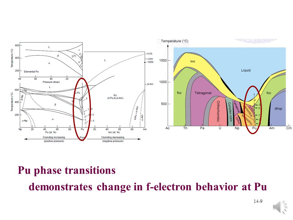 14-9 Pu phase transitions demonstrates change in f-electron behavior at Pu