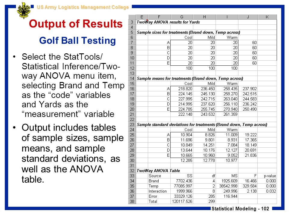Statistical Modeling - 102 US Army Logistics Management College Output of Results Golf Ball Testing Select the StatTools/ Statistical Inference/Two- w