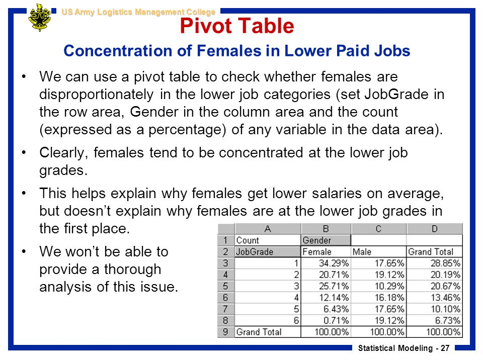 Statistical Modeling - 27 US Army Logistics Management College Pivot Table Concentration of Females in Lower Paid Jobs We can use a pivot table to che