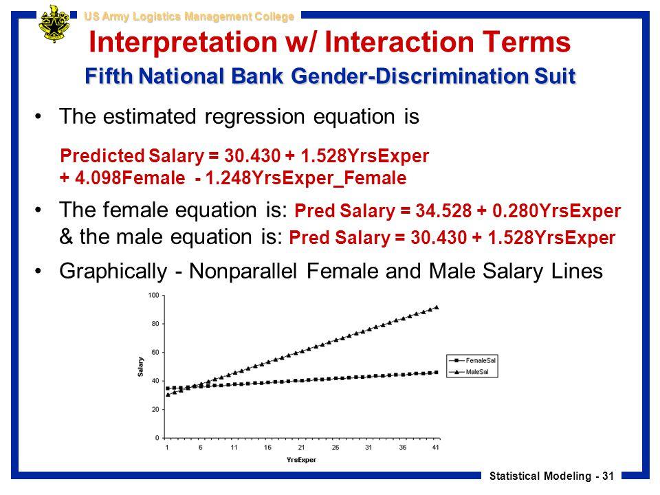 Statistical Modeling - 31 US Army Logistics Management College Fifth National Bank Gender-Discrimination Suit Interpretation w/ Interaction Terms Fift
