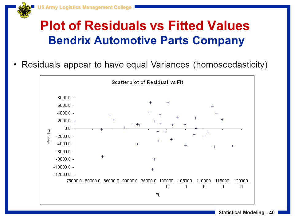 Statistical Modeling - 40 US Army Logistics Management College Plot of Residuals vs Fitted Values Bendrix Automotive Parts Company Residuals appear to