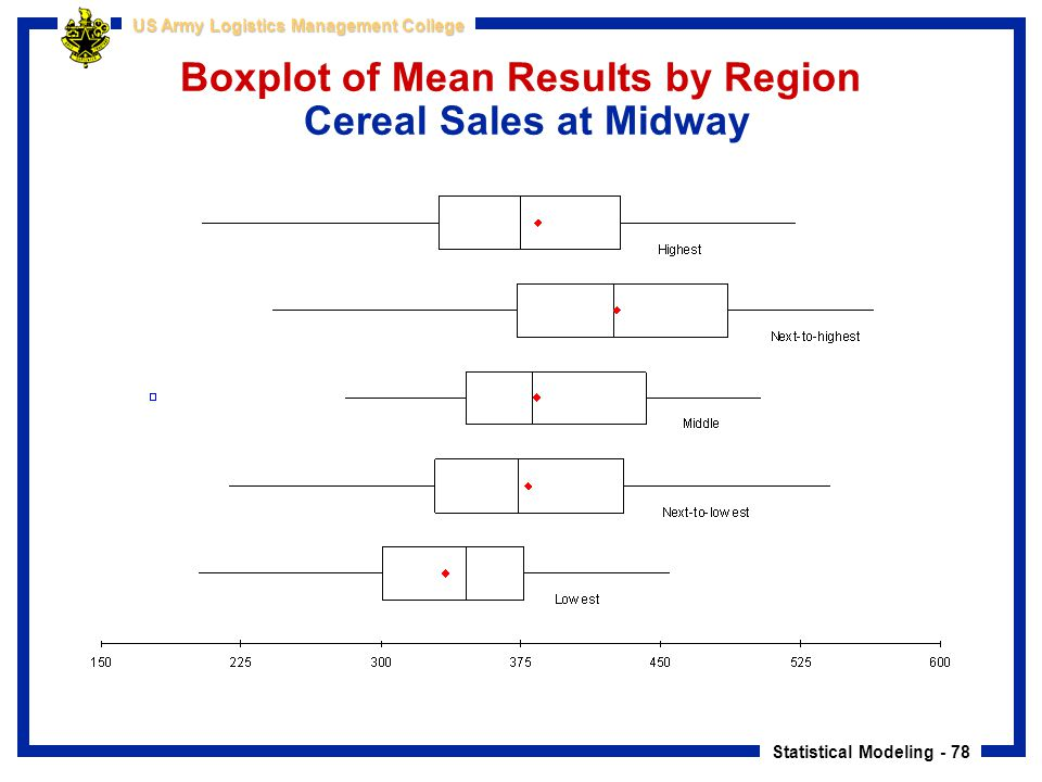 Statistical Modeling - 78 US Army Logistics Management College Boxplot of Mean Results by Region Cereal Sales at Midway
