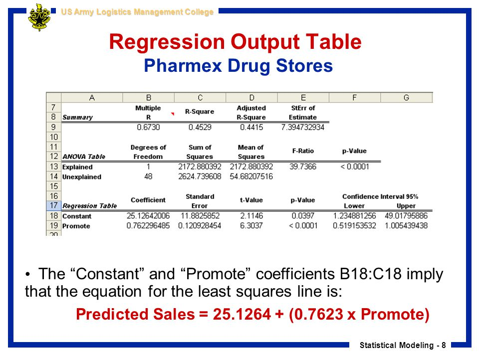 """Statistical Modeling - 8 US Army Logistics Management College Regression Output Table Pharmex Drug Stores The """"Constant"""" and """"Promote"""" coefficients B1"""