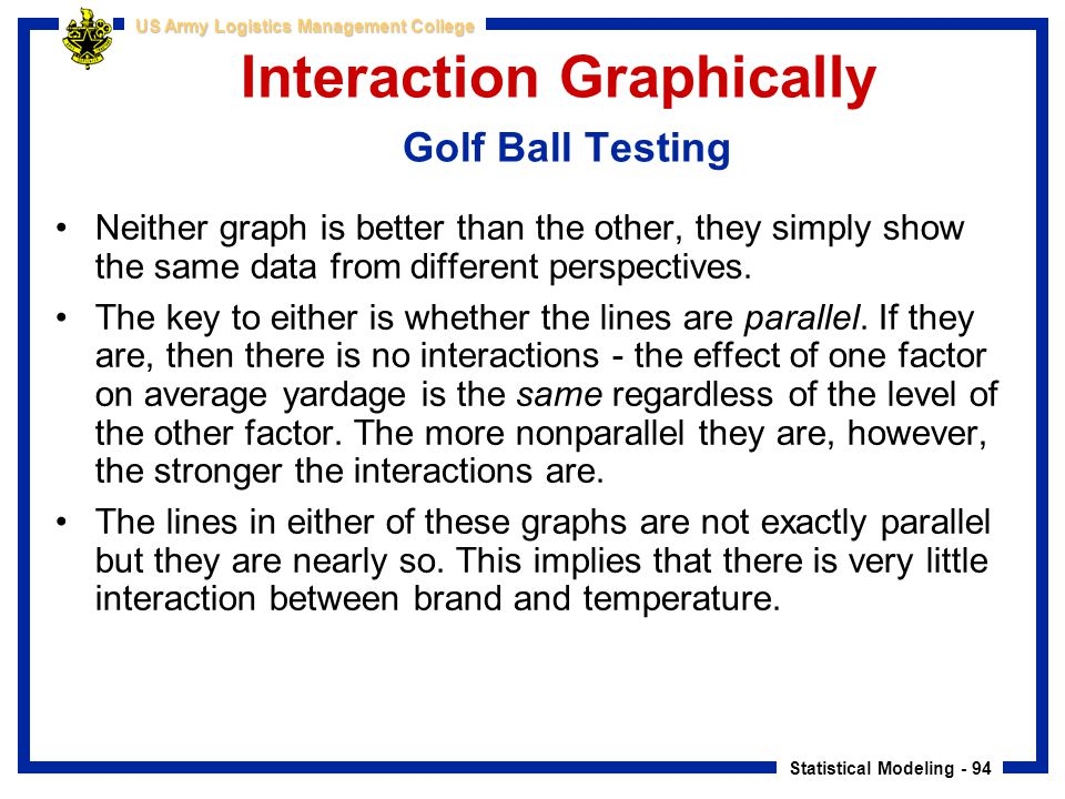 Statistical Modeling - 94 US Army Logistics Management College Interaction Graphically Golf Ball Testing Neither graph is better than the other, they