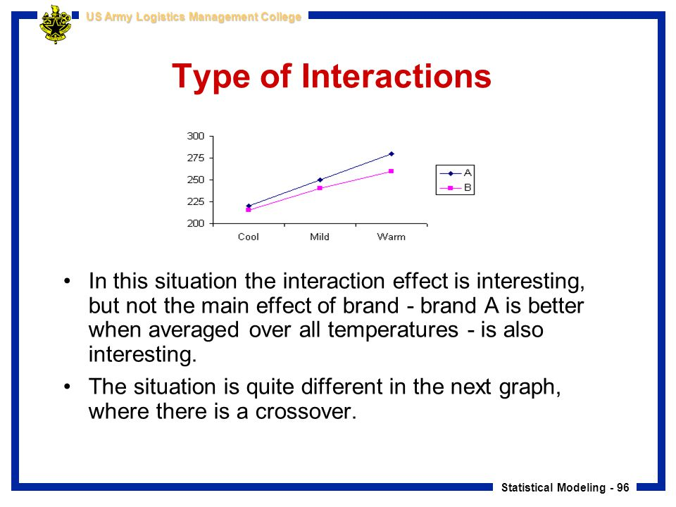 Statistical Modeling - 96 US Army Logistics Management College Type of Interactions In this situation the interaction effect is interesting, but not t