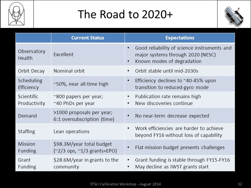 The Road to 2020+ Current StatusExpectations Observatory Health Excellent Good reliability of science instruments and major systems through 2020 (NESC) Known modes of degradation Orbit DecayNominal orbit Orbit stable until mid-2030s Scheduling Efficiency ~50%, near all-time high Efficiency declines to ~40-45% upon transition to reduced-gyro mode Scientific Productivity ~800 papers per year; ~40 PhDs per year Publication rate remains high New discoveries continue Demand >1000 proposals per year; 6:1 oversubscription (time) No near-term decrease expected StaffingLean operations Work efficiencies are harder to achieve beyond FY16 without loss of capability Mission Funding $98.3M/year total budget (~2/3 ops, ~1/3 grants+EPO) Flat mission budget presents challenges Grant Funding $28.6M/year in grants to the community Grant funding is stable through FY15-FY16 May decline as JWST grants start STScI Calibration Workshop - August 201412