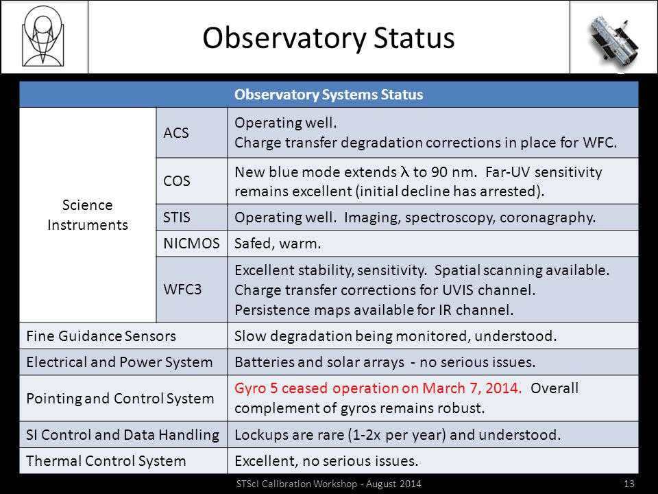 Observatory Status STScI Calibration Workshop - August 201413 Observatory Systems Status Science Instruments ACS Operating well. Charge transfer degra