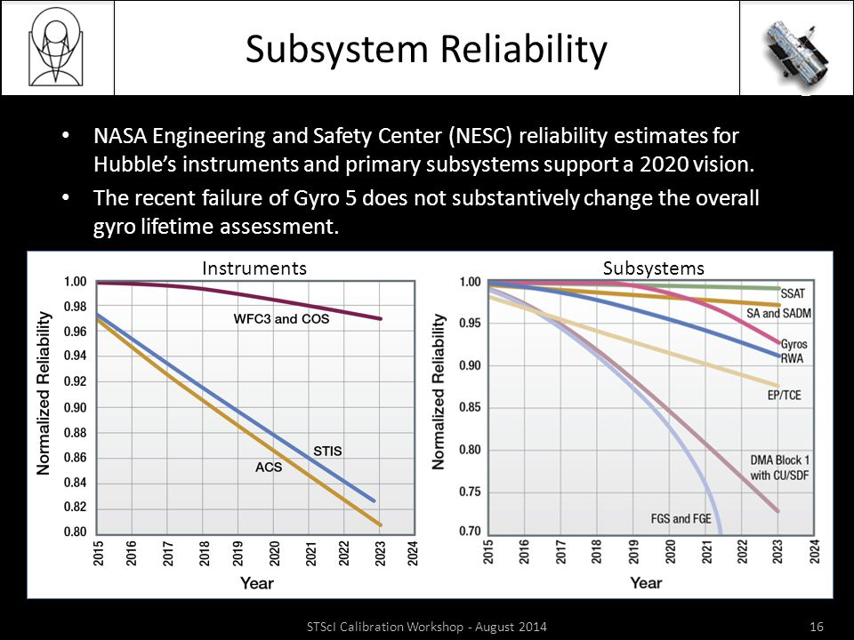 Subsystem Reliability NASA Engineering and Safety Center (NESC) reliability estimates for Hubble's instruments and primary subsystems support a 2020 vision.