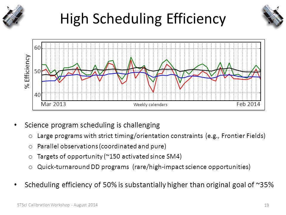 High Scheduling Efficiency STScI Calibration Workshop - August 2014 19 Feb 2014Mar 2013 Weekly calendars 60 50 40 % Efficiency Science program schedul