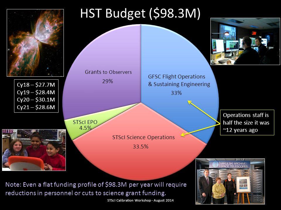 29% Grants to Observers 33% GFSC Flight Operations & Sustaining Engineering 33.5% STScI Science Operations 4.5% STScI EPO HST Budget ($98.3M) Operations staff is half the size it was ~12 years ago Note: Even a flat funding profile of $98.3M per year will require reductions in personnel or cuts to science grant funding.