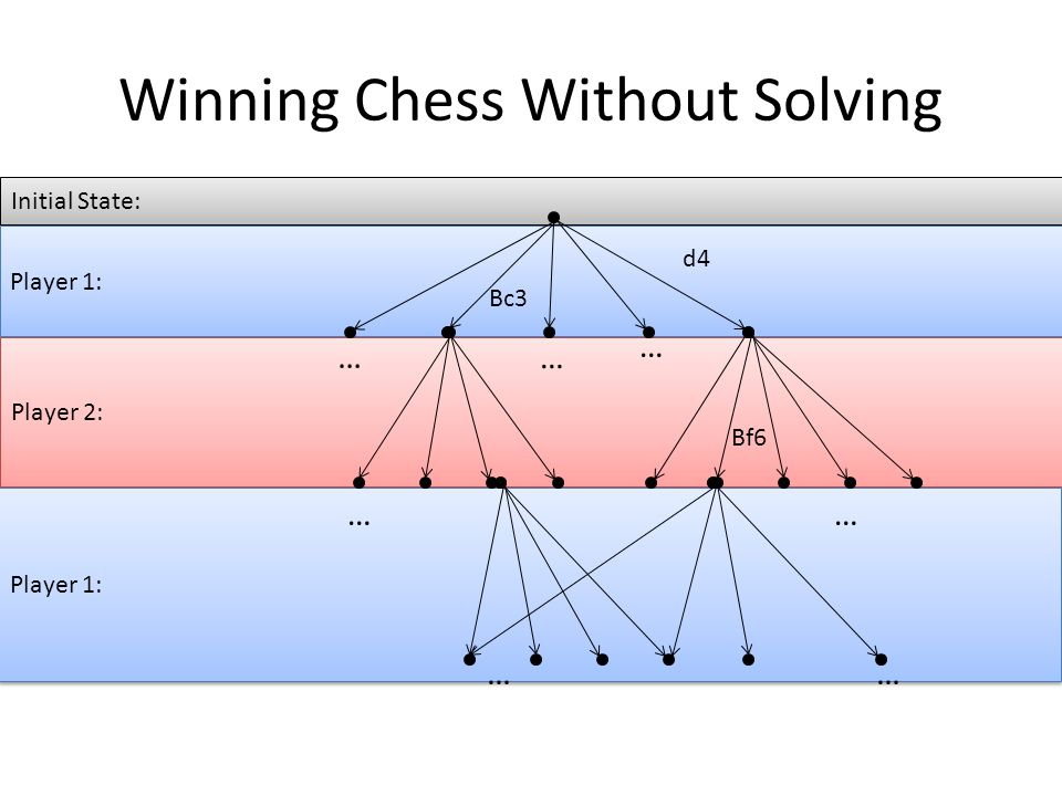Winning Chess Without Solving Initial State: Player 1: Player 2: Player 1: … … … … …… … d4 Bf6 Bc3