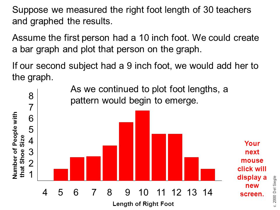 c. 2000 Del Siegle Length of Right Foot Number of People with that Shoe Size 8765432187654321 4 5 6 7 8 9 10 11 12 13 14 Suppose we measured the right