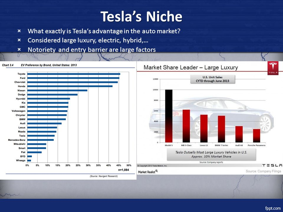 Tesla's Niche × What exactly is Tesla's advantage in the auto market.