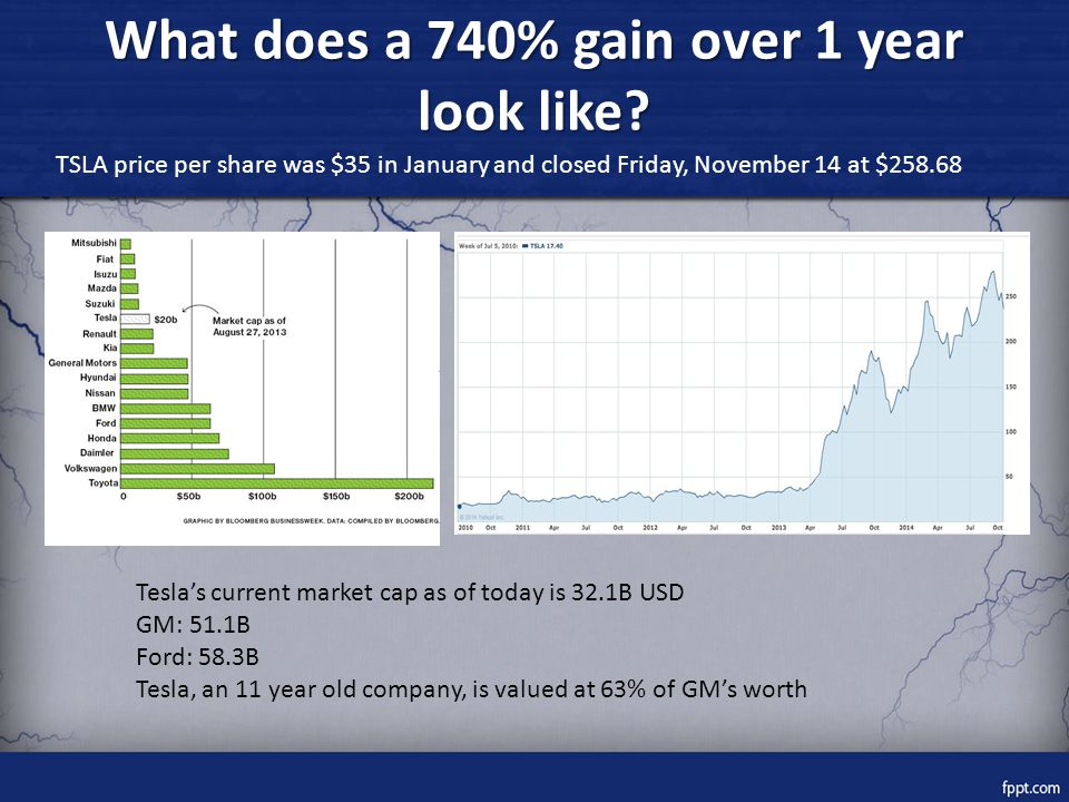 What does a 740% gain over 1 year look like.