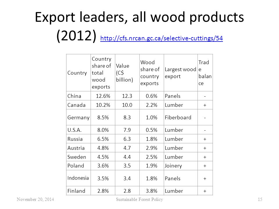 Export leaders, all wood products (2012) http://cfs.nrcan.gc.ca/selective-cuttings/54 http://cfs.nrcan.gc.ca/selective-cuttings/54 November 20, 2014Sustainable Forest Policy15 Country Country share of total wood exports Value (C$ billion) Wood share of country exports Largest wood export Trad e balan ce China12.6%12.30.6%Panels- Canada10.2%10.02.2%Lumber+ Germany8.5%8.31.0%Fiberboard- U.S.A.8.0%7.90.5%Lumber- Russia6.5%6.31.8%Lumber+ Austria4.8%4.72.9%Lumber+ Sweden4.5%4.42.5%Lumber+ Poland3.6%3.51.9%Joinery+ Indonesia 3.5%3.41.8%Panels+ Finland2.8%2.83.8%Lumber+