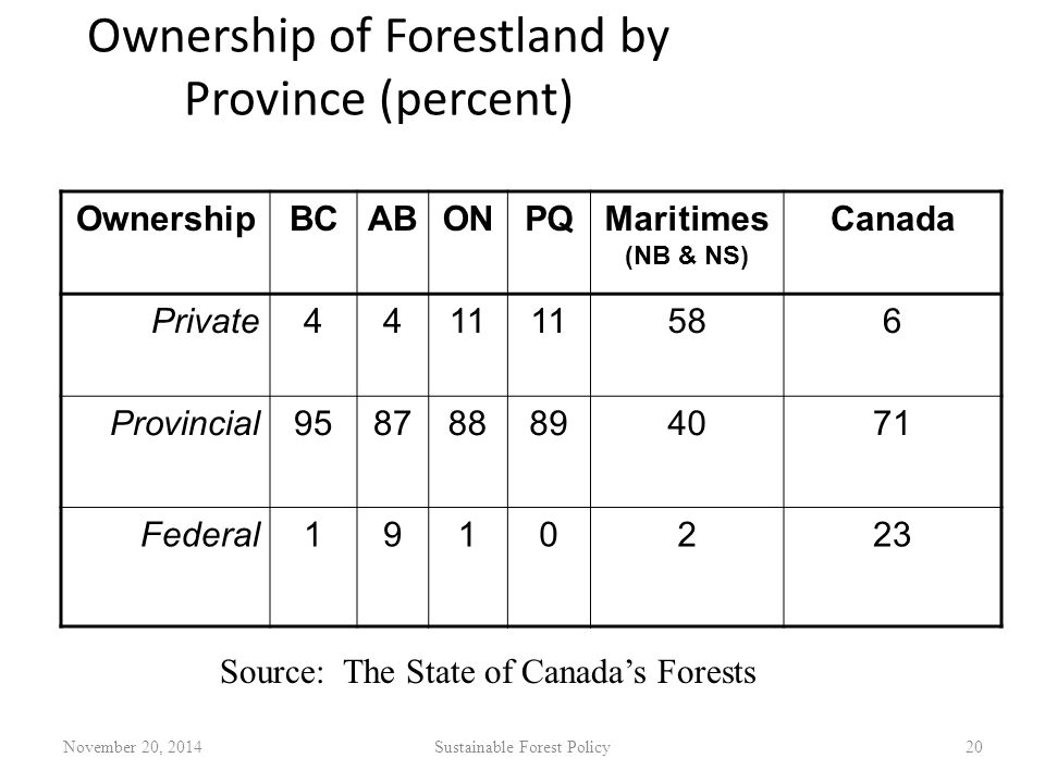 Ownership of Forestland by Province (percent) OwnershipBCABONPQMaritimes (NB & NS) Canada Private4411 586 Provincial958788894071 Federal1910223 November 20, 2014Sustainable Forest Policy20 Source: The State of Canada's Forests
