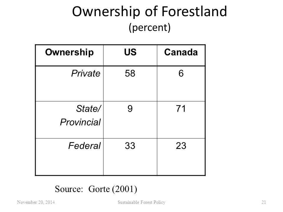 Ownership of Forestland (percent) OwnershipUSCanada Private586 State/ Provincial 971 Federal3323 November 20, 2014Sustainable Forest Policy21 Source: Gorte (2001)