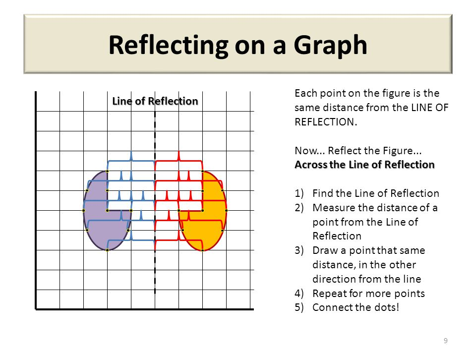 Now, Reflect on Your Worksheet.