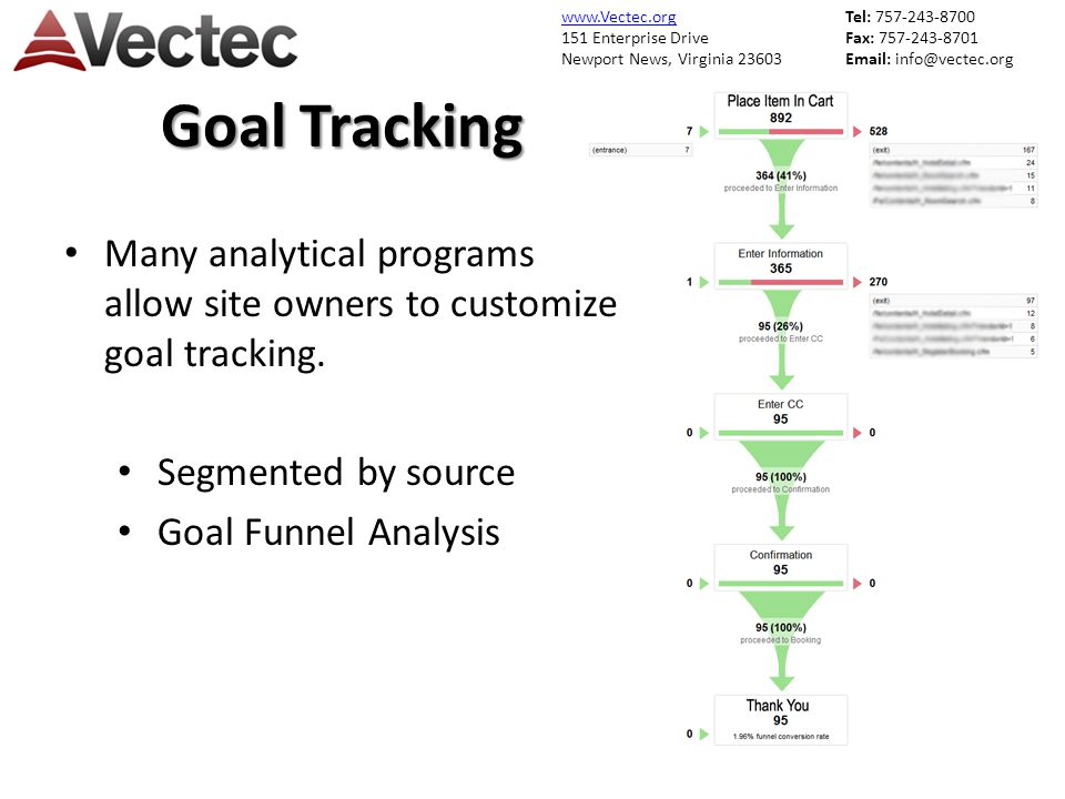 www.Vectec.org 151 Enterprise Drive Newport News, Virginia 23603 Tel: 757-243-8700 Fax: 757-243-8701 Email: info@vectec.org Goal Tracking Many analytical programs allow site owners to customize goal tracking.