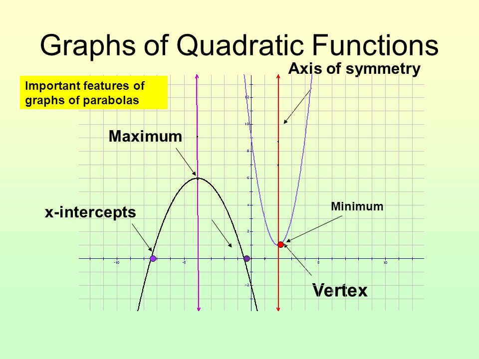 Graphing Quadratics If you were asked to graph a quadratic, what information would you need to know to complete the problem.