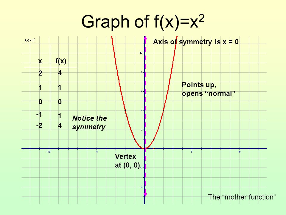 """Graph of f(x)=x 2 xf(x) 0 1 2 -2 0 1 1 4 4 Axis of symmetry is x = 0 Vertex at (0, 0) Points up, opens """"normal"""" Notice the symmetry The """"mother functi"""