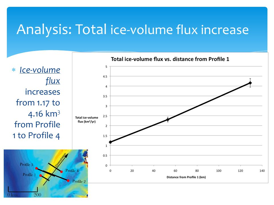 Analysis: Total ice-volume flux increase  Ice-volume flux increases from 1.17 to 4.16 km 3 from Profile 1 to Profile 4