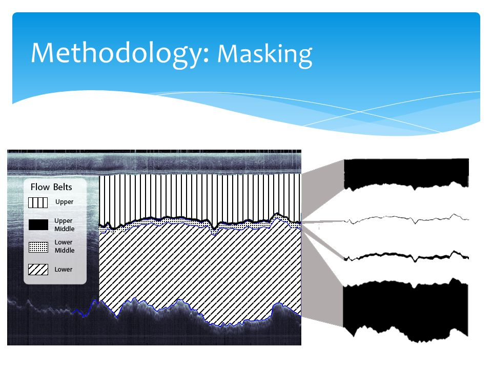 Methodology: Masking