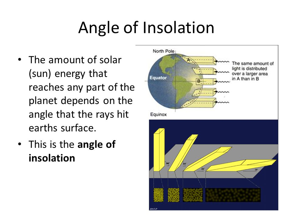 Angle of Insolation The amount of solar (sun) energy that reaches any part of the planet depends on the angle that the rays hit earths surface.