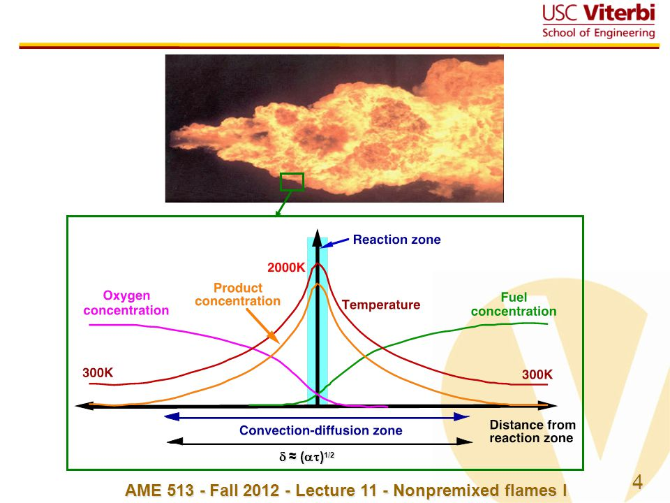 5 AME 513 - Fall 2012 - Lecture 11 - Nonpremixed flames I Diesel engine combustion  Two limiting cases  Droplet combustion - vaporization of droplets is slow, so droplets burn as individuals  Gas-jet flame - vaporization of droplets is so fast, there is effectively a jet of fuel vapor rather than individual droplets  Reality is in between, but in Diesels usually closer to the gas jet with extras – regions of premixed combustion Flynn, P.F, R.P.
