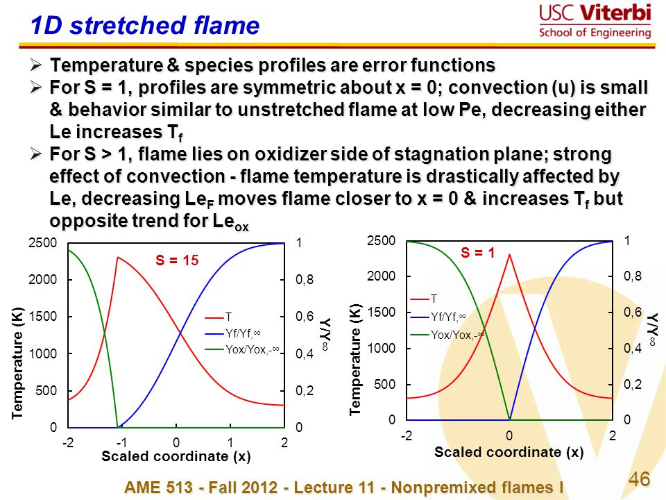 46 AME 513 - Fall 2012 - Lecture 11 - Nonpremixed flames I 1D stretched flame  Temperature & species profiles are error functions  For S = 1, profil